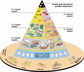 piramida tumpeng gizi